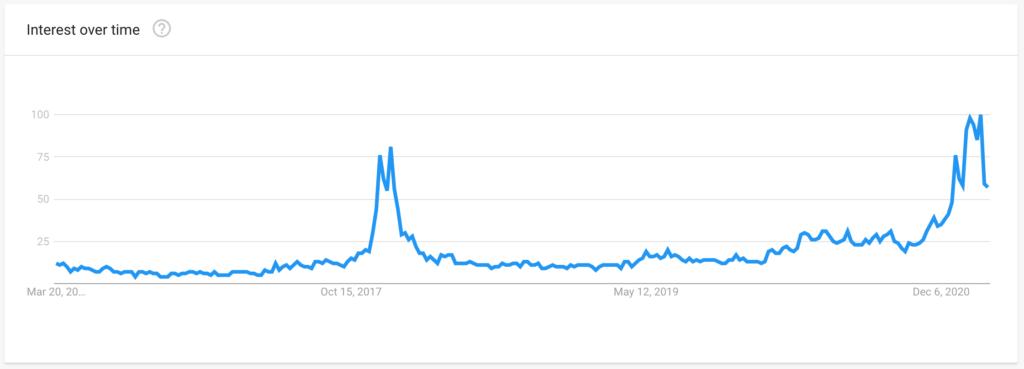 Etoro trends